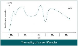 Bright Futures Obstacles Career Lifecycle